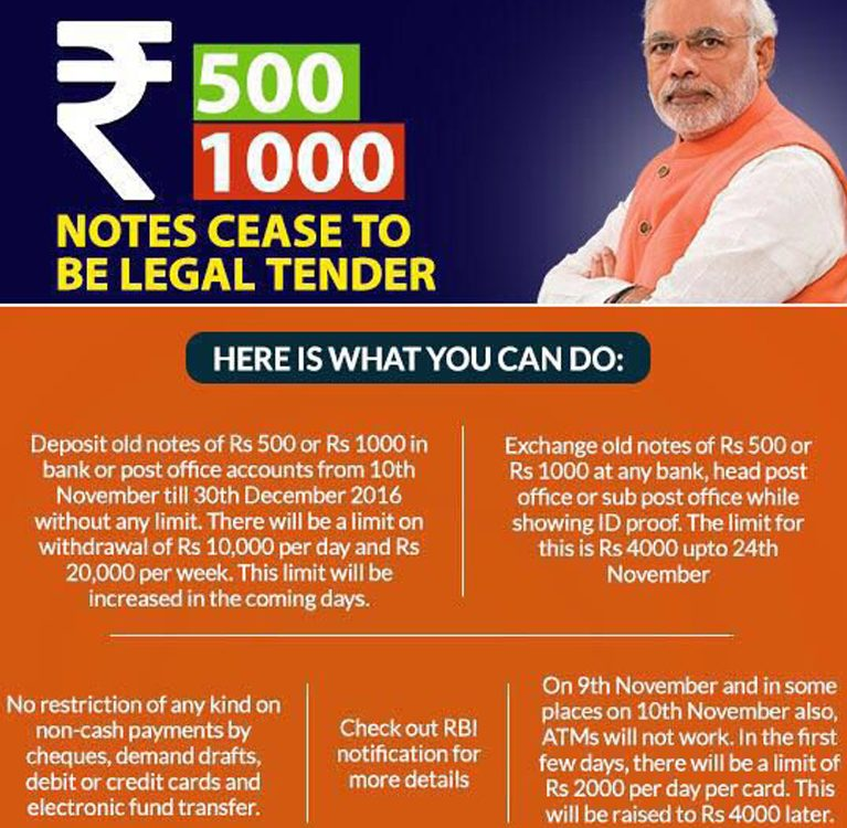 India Banned Rs 500