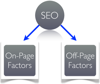 SEO Techniques, on-page seo, off-page seo